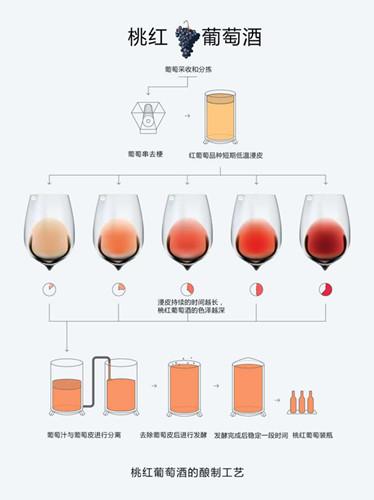桃红葡萄酒的酿制方法?