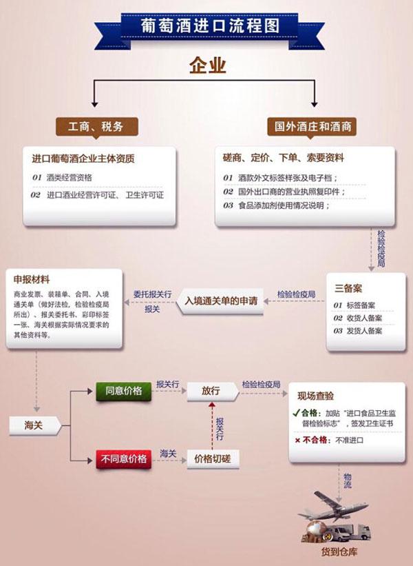 进口商指南一:进口葡萄酒的10个步骤和时间节
