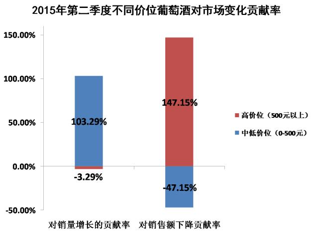 2015年二季度葡萄酒个人消费市场趋势分析