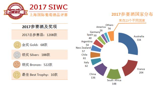 第十二届上海国际葡萄酒品评赛完美结束